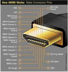 How HDMI Works? Computer Technology, Computer Diy, Alter Computer, Science And Technology, Computer Science, Computers, Diy Tech, Cool Tech, Electronic Engineering