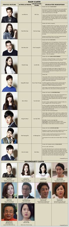 Heirs K-drama  Biography thank heavens for the person who was wonderful enough to make this!!!!
