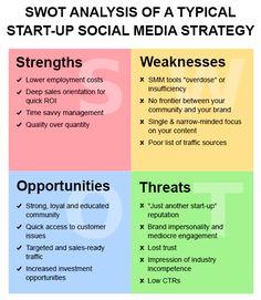 #SWOT Analysis di una tipica Start-Up