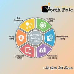 Looking for best software testing and Q/A company in India? NorthPole Web Service provides software testing and Quality Assurance services to companies around the world. Our tester ensures a comprehensive solution to meet your needs. Software Security, Software Testing, The Marketing, Digital Marketing, North Pole, User Experience, Management, Meet, India