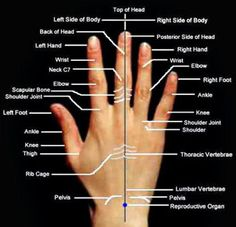 Acupressure points on your hand/fingers. Work with these for the issues you are dealing with for with either acupressure massage methods or even basic hand massage techniques for these areas. This will get the energy flow patterns moving for these areas and you can even send healing energy to these areas too!