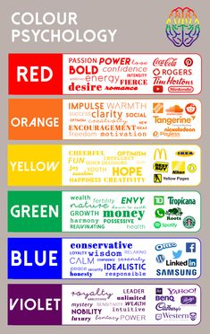 Color Psychology Infographic Graphic Plus Media Color Psychology Marketing, Psychology Facts, Colour Psychology, Media Psychology, Psychology Experiments, Beste Logos, Colors And Emotions, Web Design, Color Meanings