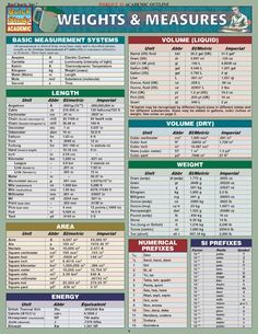 1000 images about nursing math made easy on pinterest - Weights and measures conversion table ...