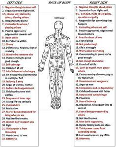 body emotional map: