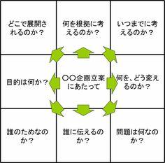 9つのマスがあなたをパワーアップ!(1) [コーチング] All About