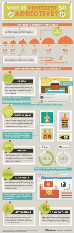 Great info-graphic describing why everyone loves Pinterest!Check http://howdoigetonpinterest.com to get in the game