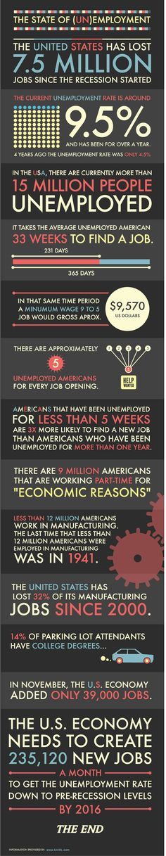 Things aren't looking good in US employment statistics. Check out this infographic to see how bad employment rates really are. Find A Job, Get The Job, Marketing Jobs, Content Marketing, Information Graphics, Job Opening, Lol, Human Resources, Data Visualization