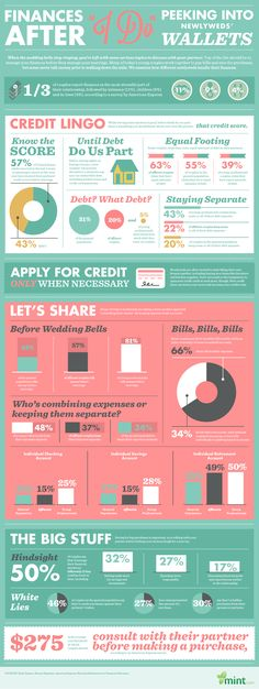 """Finances After """"I Do"""" – Taking a Peek Into Newlyweds' Wallets: http://www.mint.com/blog/trends/finances-after-i-do-taking-a-peek-into-newlyweds-wallets-0513/?display=wide"""