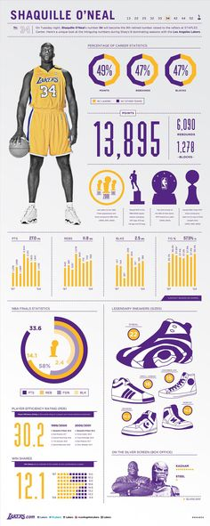 Was ist Infografik-Design? Was ist Infografik-Design? Shaquille O'neal, Visualisation, Data Visualization, Los Angeles Lakers, Branding, What Is An Infographic, Timeline Infographic, People Infographic, Web Design