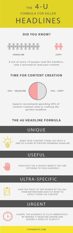 Did you know headlines have a great impact on attracting readers to your content? Check out this killer 4U formula for crafting magnetic headlines
