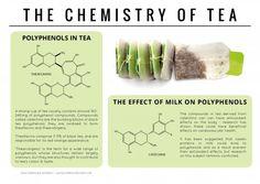 The Chemistry of Tea
