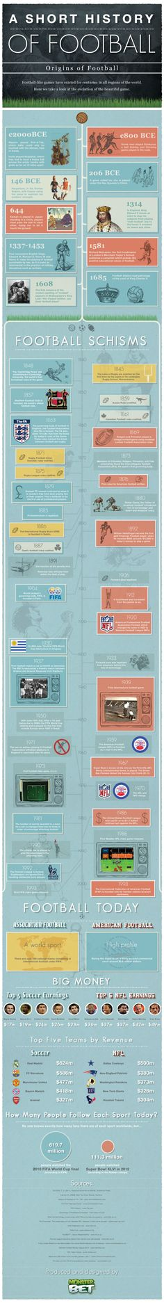 Football (soccer and football) first appears in recorded history around 2,000 BC, although it wasn't until 1581 that the team game and formal rules were started. A different style of the game began in Rugby in 1845, followed by the new American-style football 24 years later. Our infographic looks at the origins of these brilliant games.