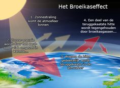 Illustratie werking broeikaseffect, zonnewarmte wordt gedeeltelijk teruggekaatst naar aarde door broeikasgassen