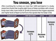 How Sleep Deprivation Affects Your Leptin How I Lost Weight, Lose Weight In A Week, Losing Weight Tips, Reduce Weight, Ways To Lose Weight, Weight Gain, One Week Workout, Leptin And Ghrelin, Leptin Resistance