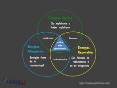 Diferencias Entre Energía Renovable, Energía Alternativa y Energía Limpia