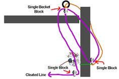 Afbeeldingsresultaat voor rig a laser Sailing Dinghy, Rigs