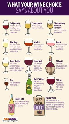 What Your #Wine Choice Says About You #chart