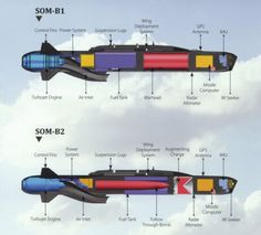 (Turkish) SOM Cruise Missile is a next-generation high precision cruise missile, which can be launched from land, sea and air platforms