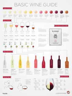 Wine 101 - types of wine, wine glasses, wine pairing, wine tasting Guide Vin, Wine Guide, Art Du Vin, Wein Poster, Wine Chart, Alcoholic Drinks, Beverages, Wine Cocktails, Wine Tasting