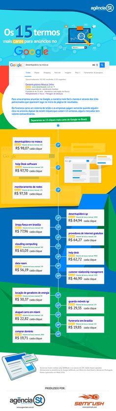 Palavras mais caras do Google AdWords Brasil