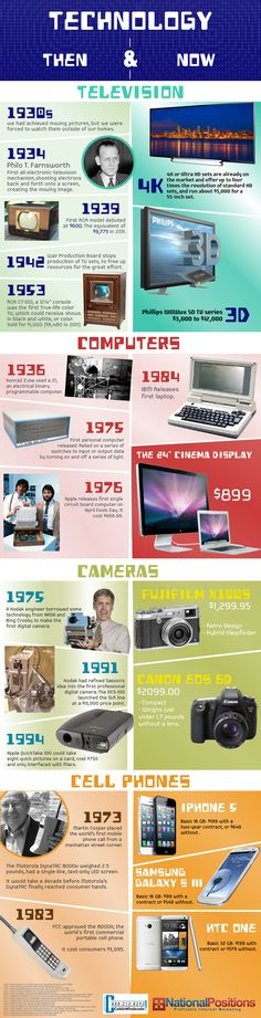 Infographic - Technology Then & Now