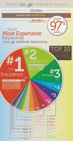 Great infographic on most expensive keywords