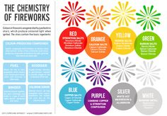 Fireworks Infographic by Compound Chem