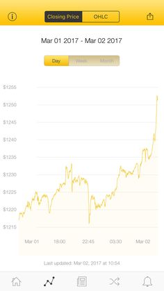 The latest Bitcoin Price Index is 1,251.35 USD http://www.coindesk.com/price/ via @CoinDesk App