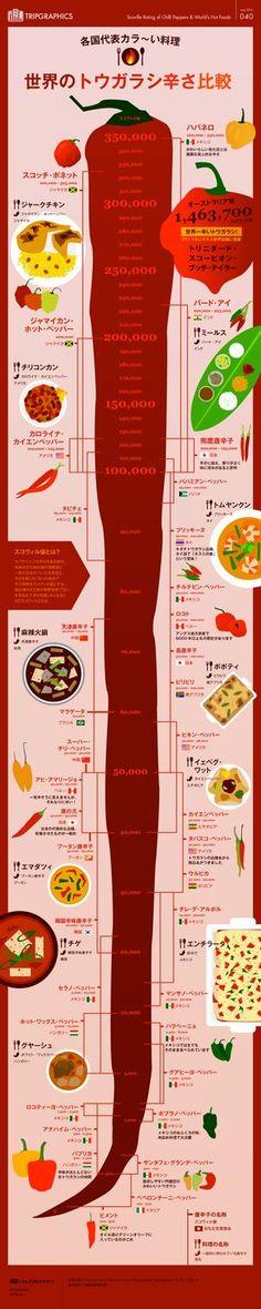 世界のトウガラシ(&カラ~い料理)辛さ比較 トリップアドバイザーのインフォグラフィックスで世界の旅が見える