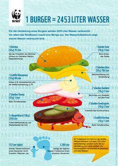 Schon gewusst? In einem Fast-Food-Burger stecken fast 2.500 Liter Wasser: www.wwf.de/wasserkrise-verschaerft-sich!
