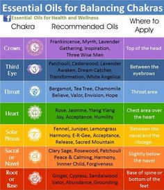 Essential Oils & Chakras