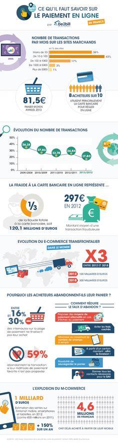 Paiement en ligne : ce qu'il faut savoir Panier moyen annuel, taux d'abandon au cours de l'achat en ligne, chiffres du m-commerce... Sont regroupés ici sous forme d'infographie proposée par be2bill les chiffres-clés du paiement en ligne sur le territoire français.