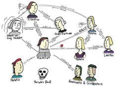 Hamlet Character Map by DanAllison, via Flickr