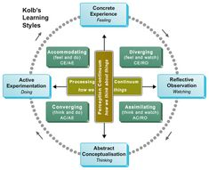 David Kolb's learning model- I think I will use this model to reflect on myself and where I stand on the continuim. Meta Learning, Learning Theory, Teaching Strategies, Teaching Tips, Train The Trainer, Teacher Lesson Plans, Experiential Learning, Training And Development, Instructional Design