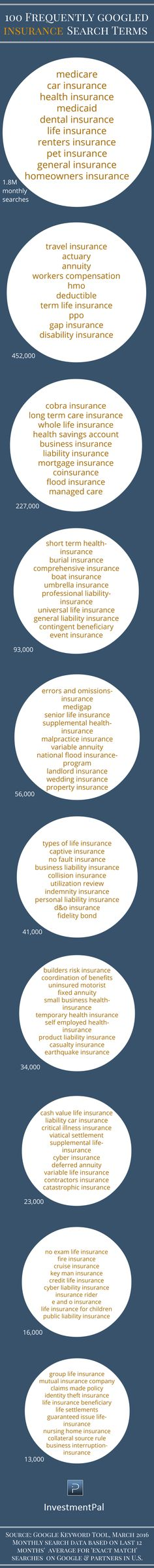 Part 3: 100 frequently googled insurance topics & terms >> http://blog.investmentpal.com/about-insurance-topics-terms-Googled/