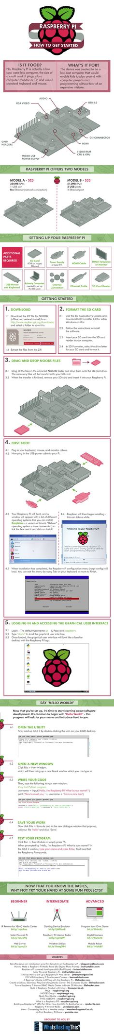Raspberry Pi | How To Get Started