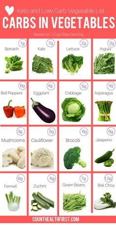 Did you know there are low carb vegetables that are less than one carb? Well there is and some are even zero calories! You make endless recipes with these low carb recipes. Perfect for the keto diet, and you don't have to eat salad everyday! Ketogenic Diet Meal Plan, Ketogenic Diet For Beginners, Keto Diet For Beginners, Keto Diet Plan, Diet Meal Plans, Ketogenic Recipes, Meal Prep, Diet Menu, Induction Recipes
