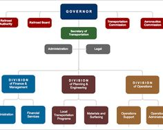 Creating Municipal Organizational Charts Would Be A Breeze With