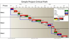 event critical path template.html