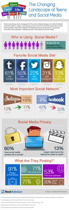 Tumblr, Facebook, Twitter, Instagram & Snapchat - How Teens Use Social Media. Infographic.