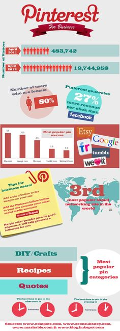 Best Time to Pin #Infographic-Pinterest is generates 27% more revenue per click than Facebook! rt @bitrebels