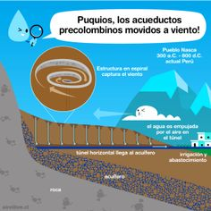 Puquios, los espirales de Nasca y la genial ingeniería hidráulica de los indígenas prehispánicos