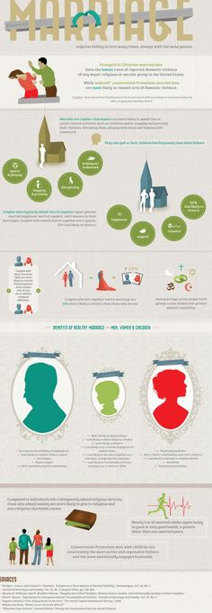 Marriage infographic about how religion and faith relate to marriage.