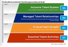 Our analysis found 31 distinct talent practices which are highly correlated with strong business performance. We grouped these into 9 categories and rank ordered them based on impact.
