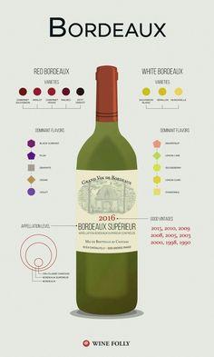 Bordeaux wine fyi