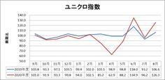 ファーストリテイリング(9983)2020年8月度月次 Chart