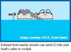 How to Prevent CO Poisoning on Boats  Gasoline-powered engines on boats, including onboard generators, produce carbon monoxide (CO), a colorless and odorless gas that can poison or kill someone who breathes too much of it.