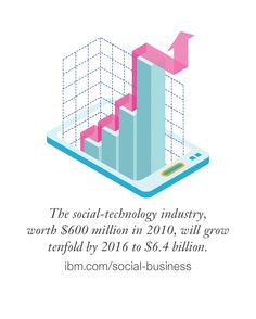 Wow. The social-technology industry will grow 10x by 2016 to $6.4 billion