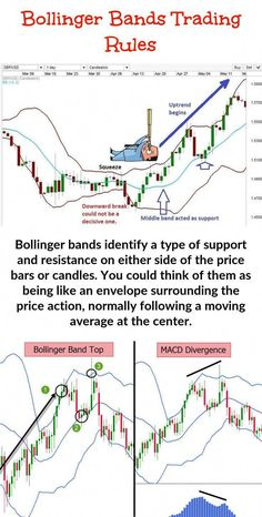 Making use of Bollinger Band Trading - This is the reason why you should consider this your primary support tool while option trading. It is helpful for both entry and exit decisions. Trading Quotes, Intraday Trading, Bollinger Bands, Stock Trading Strategies, Candlestick Chart, Trade Finance, Stock Charts, Cryptocurrency Trading, Technical Analysis