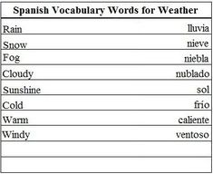 Spanish Vocabulary Words for Weather - Learn Spanish #learnspanish